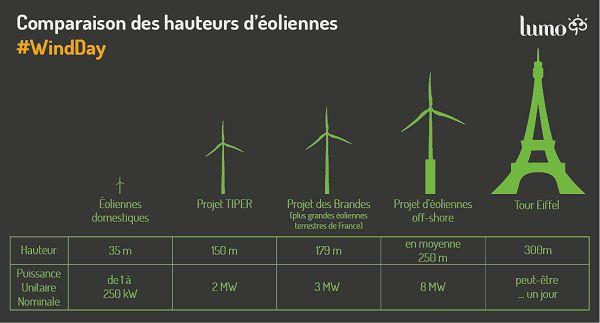 infographie comparaison hauteur des éoliennes