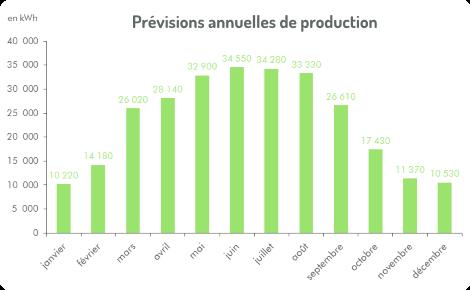 Prévisions de production électrique du projet du solaire pour Abaux