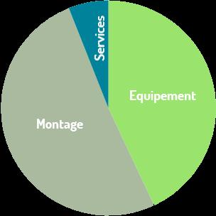 Répartition du budget du projet Du solaire sur Abaux